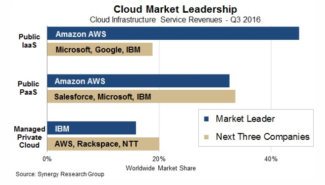 cloud-market-leadership